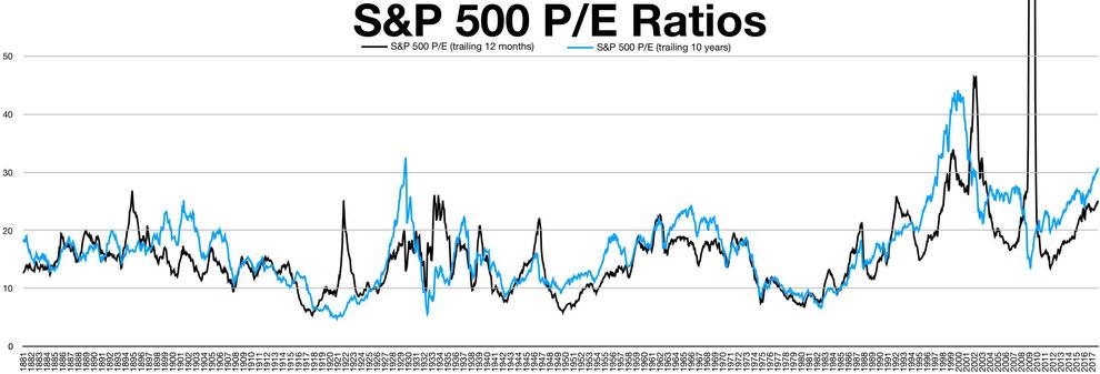 Historisches KGV S&P500