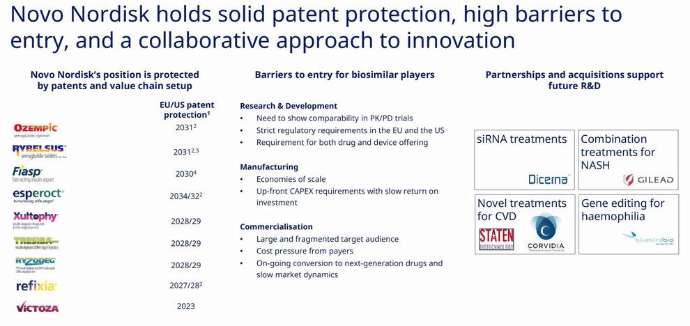 Patents Novo Nordisk