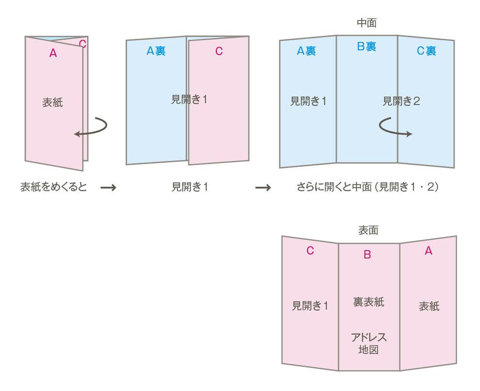 三つ折りパンフレットデザイン制作構成展開図