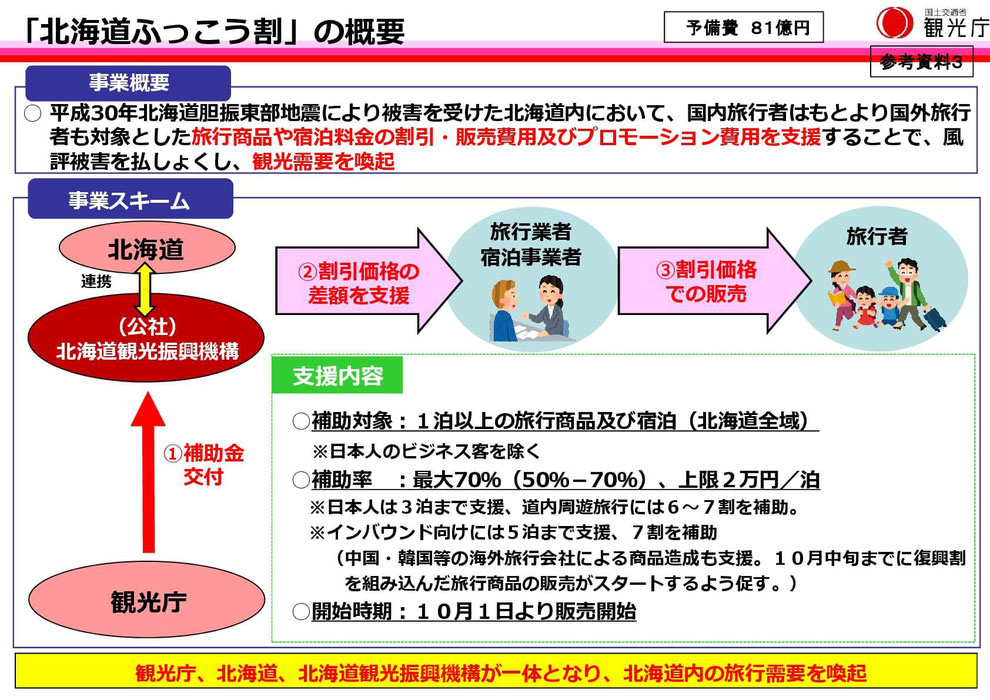 北海道復興補助金