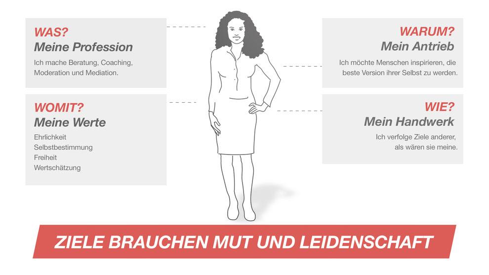 Coaching: Zielmanagerin Wiesje Vornberger