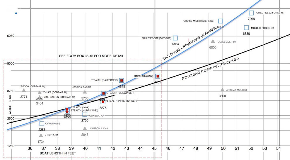 Plot of known weights for a range of catamarans and trimarans