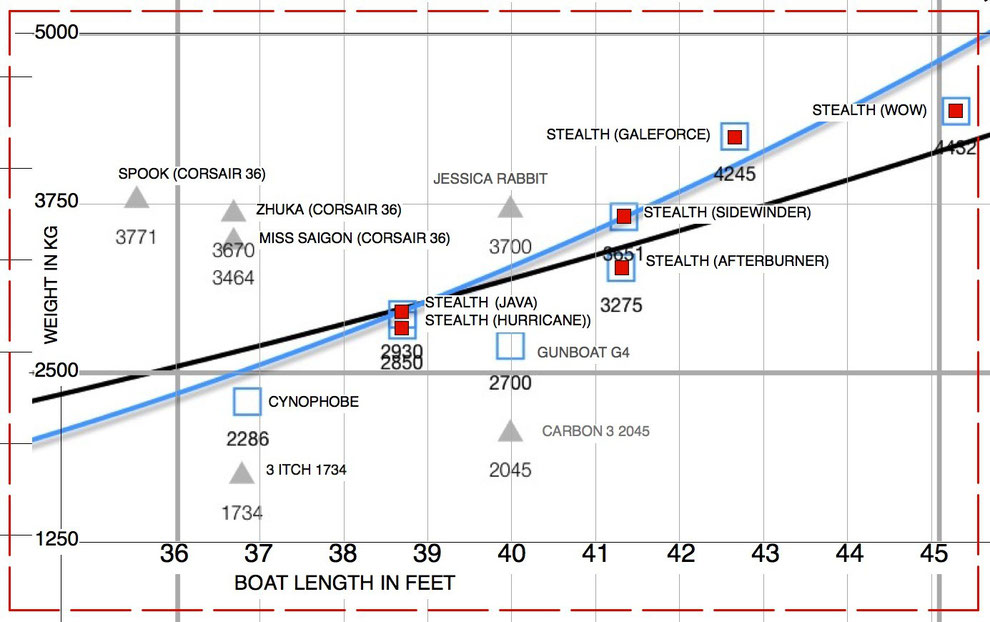 A plot showing weights of catamarans and trimarans in the 35' 45' size range