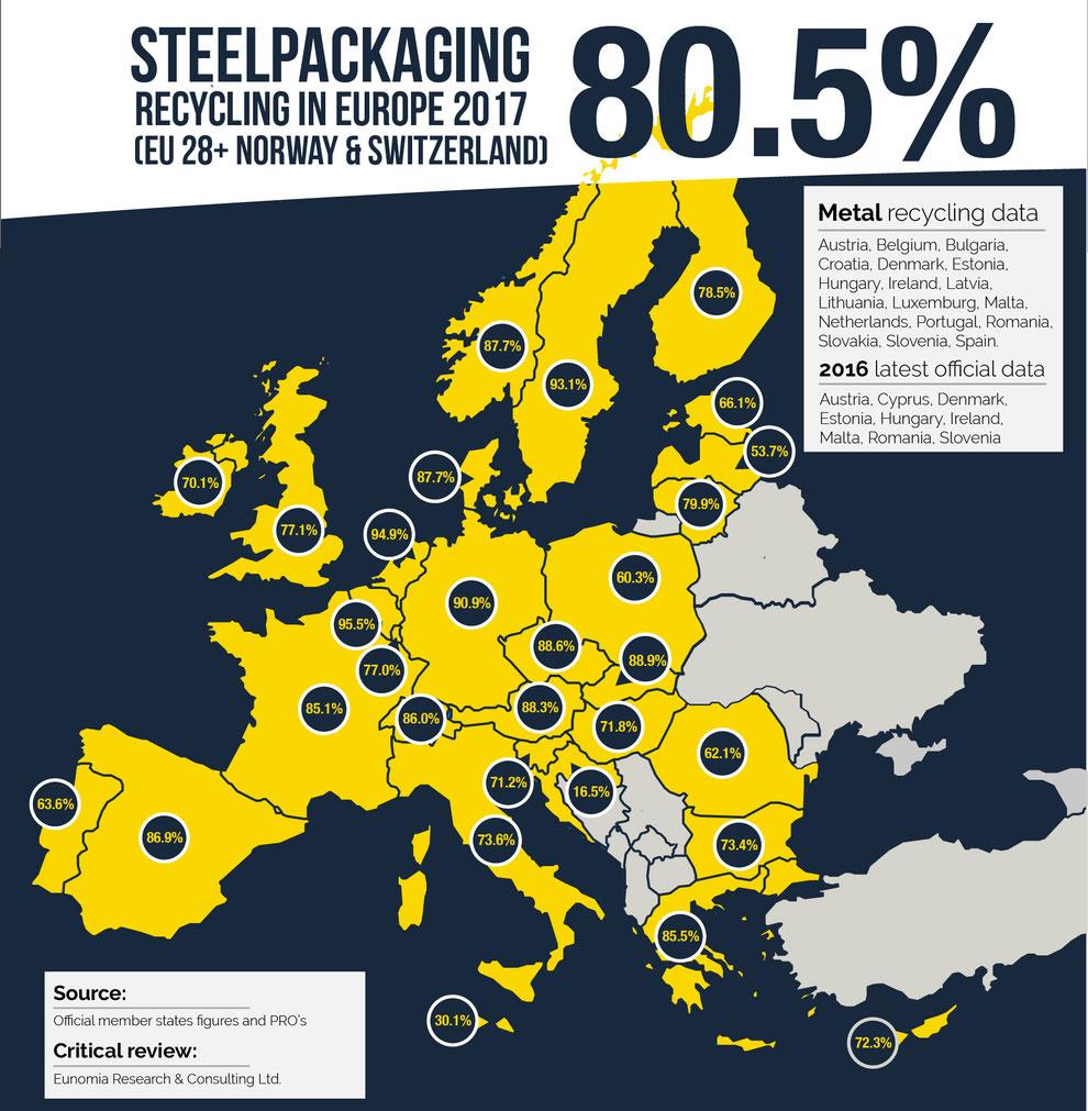 Nachhaltigkeit Metallverpackungen HUBER Packaging Recycling