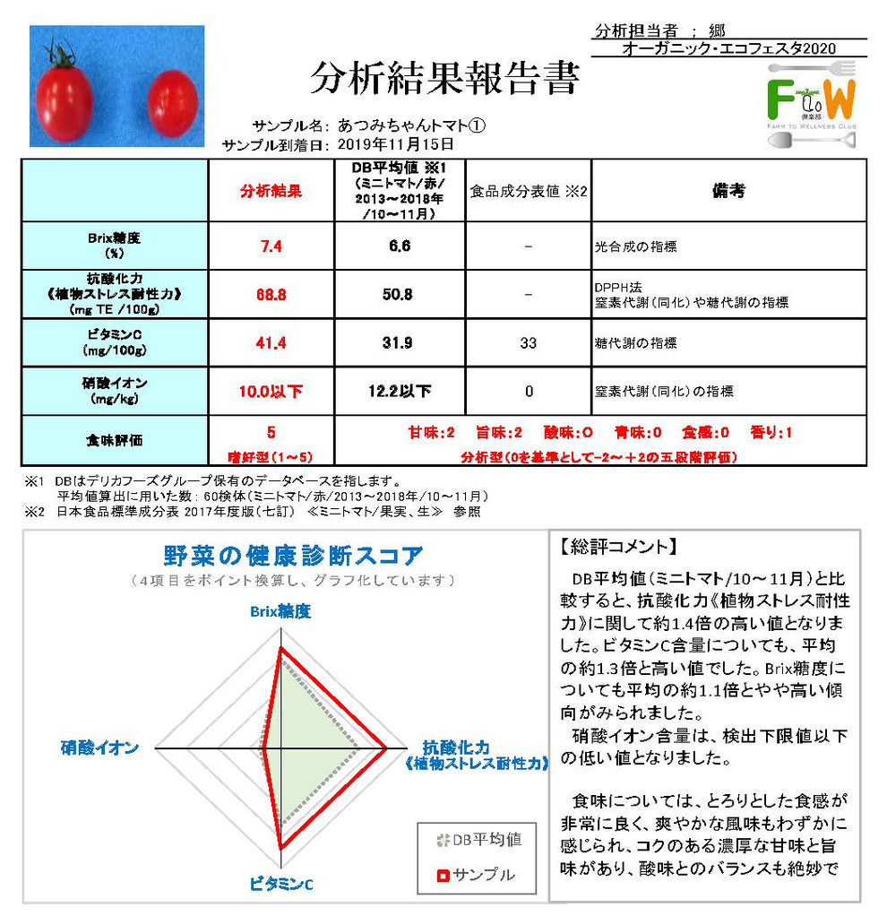 田原市のあつみちゃんトマトの栄養分析結果