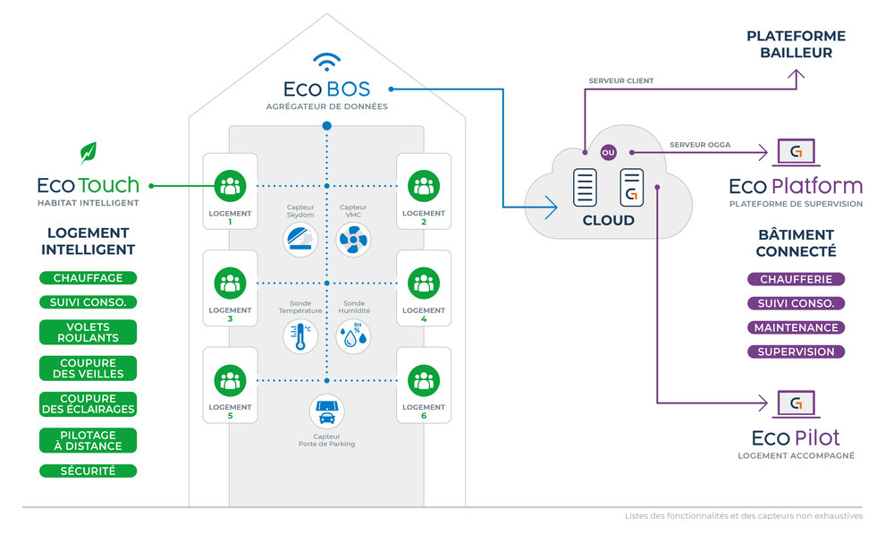 Eco-BOS est une solution permettant d'agréger des données et d'utiliser la data émise par vos bâtiments connectés. Il permet de passé d'un bâtiment simple à un Smart Building
