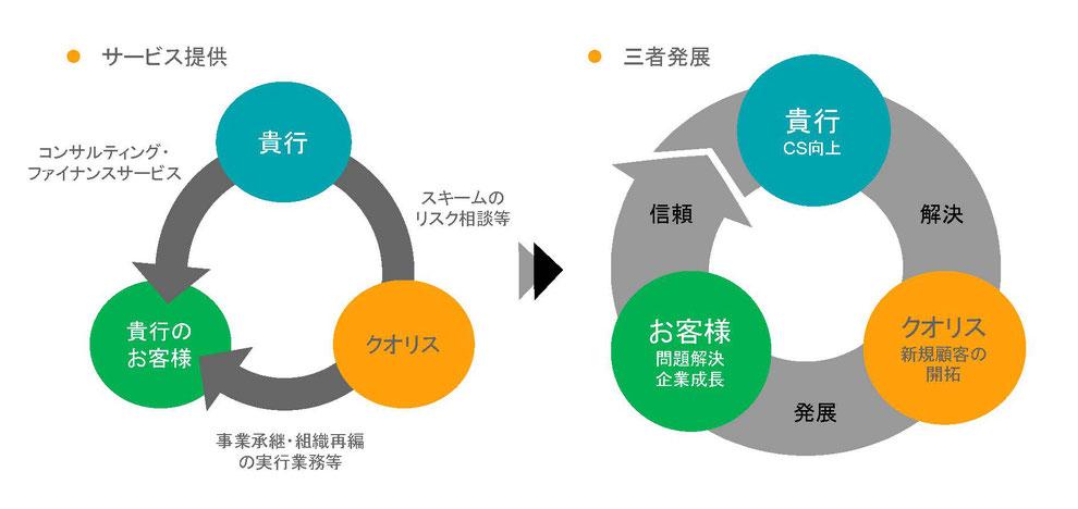 クオリスが、貴行にスキームのリスク相談等を、貴行のお客様に事業承継や組織再編の実行業務を提供することにより、三者が発展していくソリューション図