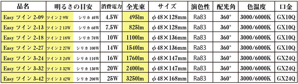 品名Easyツイン2-09、Easyツイン2−13、Easyツイン2−18,Easyツイン2−27,Easyツイン2−24,Easyツイン2-32,Easyツイン2-42,明るさの目安シリカ40W60W70W100W110W130W200W,消費電力4.5W7.5W10W14W16W20W25W,演色性Ra83、配光角360°、色温度3000/6000K口金GX10Q