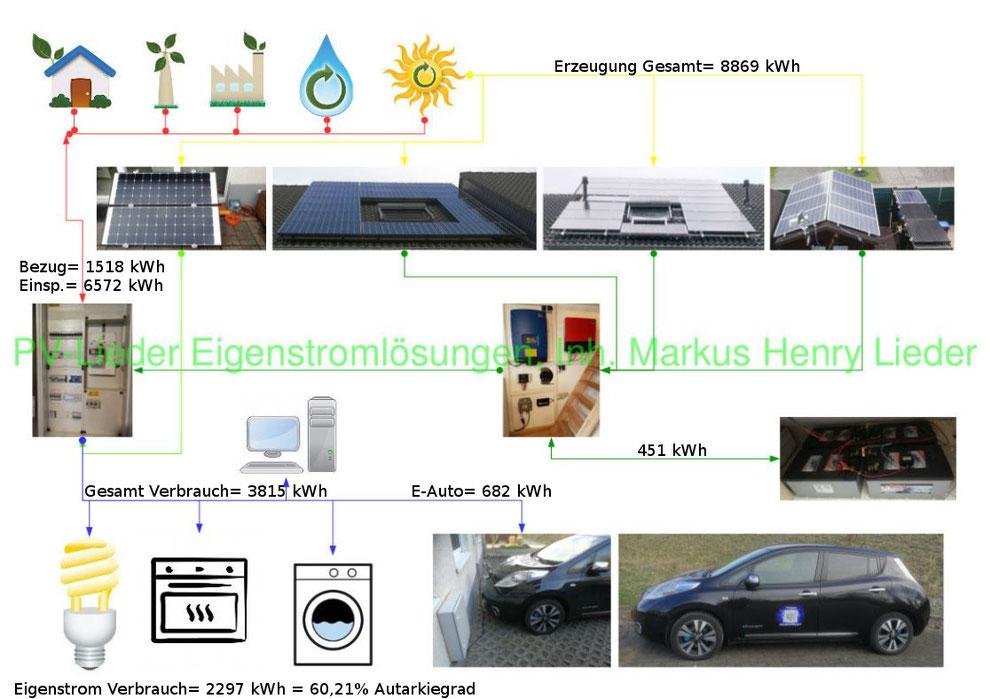 PV-Lieder, Eigenstromlösungen, Inh.: Markus Henry Lieder, Energie Bilanz der letzten 12 Monate, Stand 01.Juni 2018, 60,21% Autarkiegrad