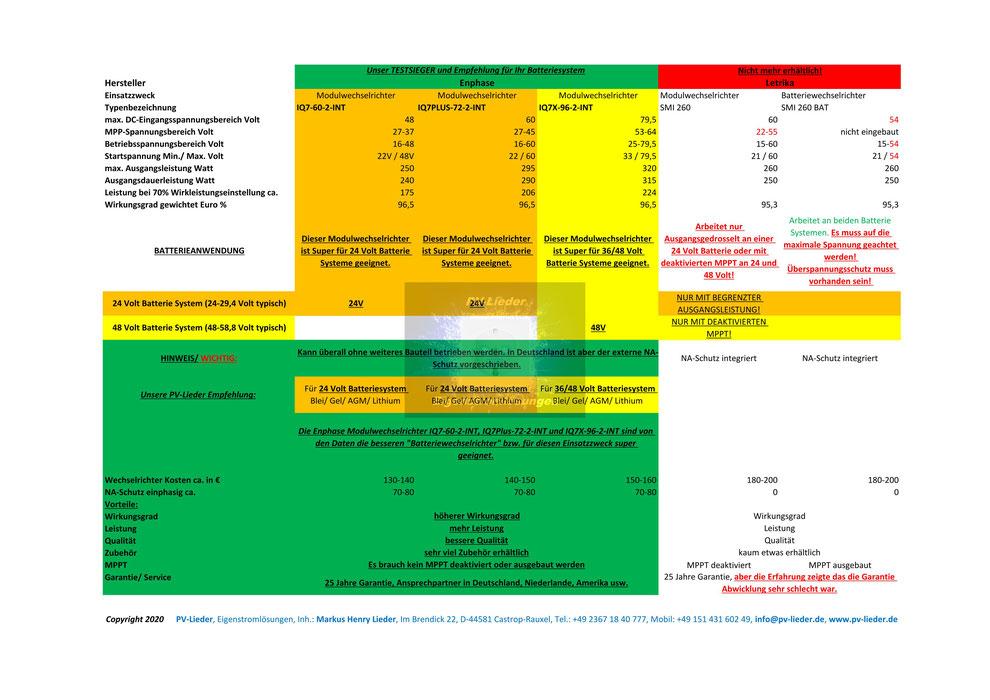 PV-Lieder, Eigenstromlösungen, Inh.: Markus Henry Lieder, Tabelle über Enphase Wechselrichter für Modul & Batterieanwendung, Copyright 2020