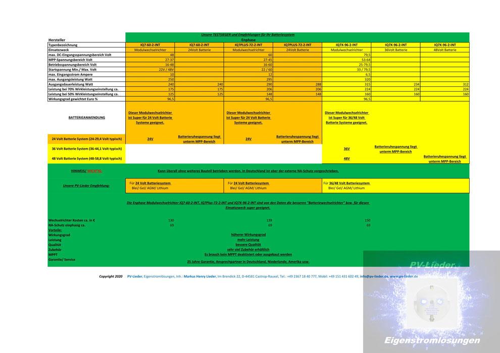 PV-Lieder, Eigenstromlösungen, Inh.: Markus Henry Lieder, ENPHASE Wechselrichter für Batterieanwendungen 24/36/48 Volt System, Copyright 2020