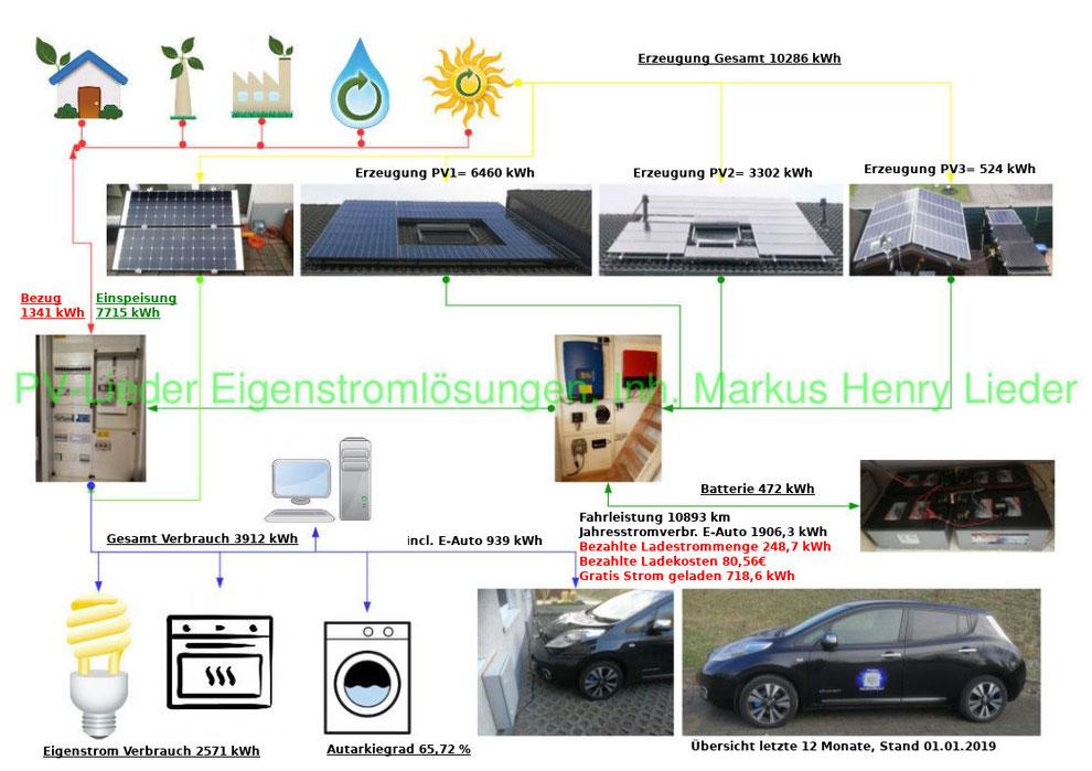 PV-Lieder, Eigenstromlösungen, Erzeugung und Verbrauchsübersicht von 2018 mit E-Auto
