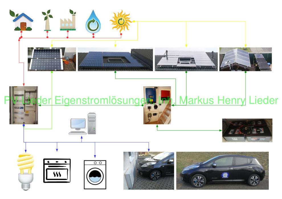 PV-Lieder Eigenstromlösungen Inh. Markus Henry Lieder, Stromübersicht Haushalt