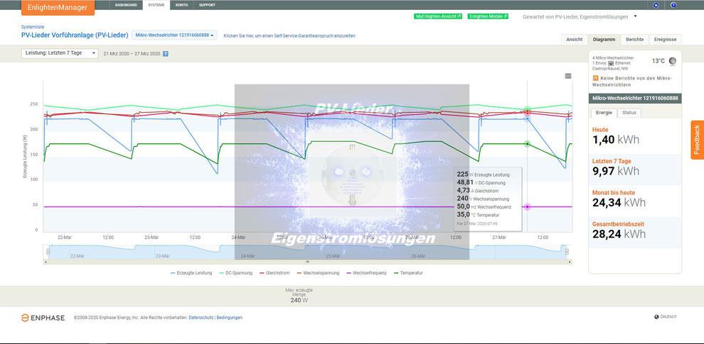 PV-Lieder, Eigenstromlösungen, Inh.: Markus Henry Lieder, Erzeugungskurve Enphase Wechselrichter IQ7X-96-2-INT 48V Batteriesystem, Copyright 2020