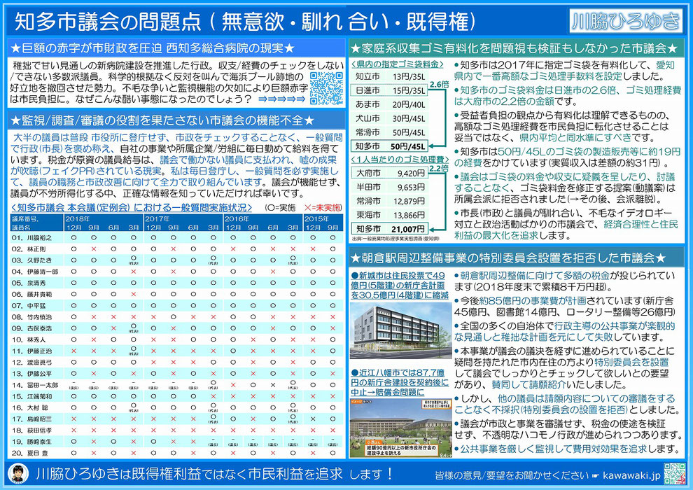 知多市議会の問題点(無能力・無意欲・既得権・馴れ合い・不労所得)