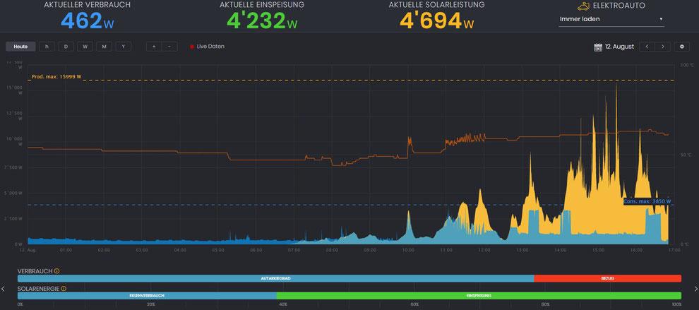 Solar Manager - Visualisierung von Solarleistung und Verbrauch