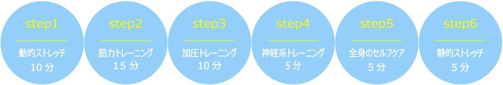 スモールジム浅草橋本店の50分のトレーニングの流れ