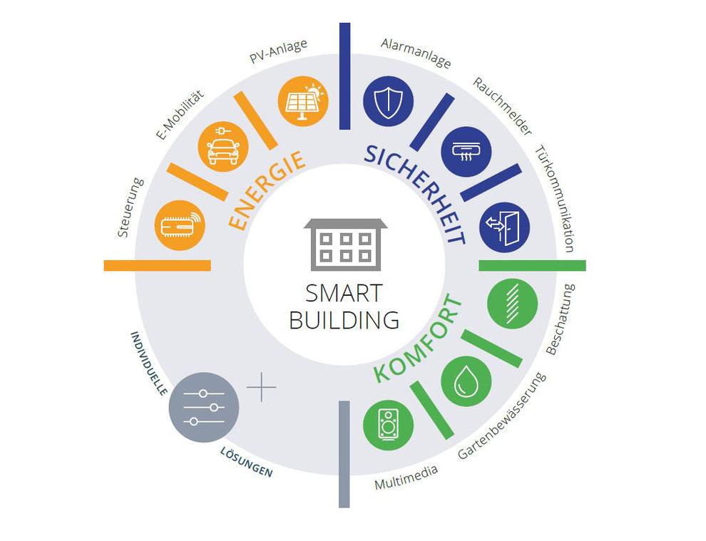 In einem Smart Building sind alle Gewerke bestmöglich miteinander vernetzt.