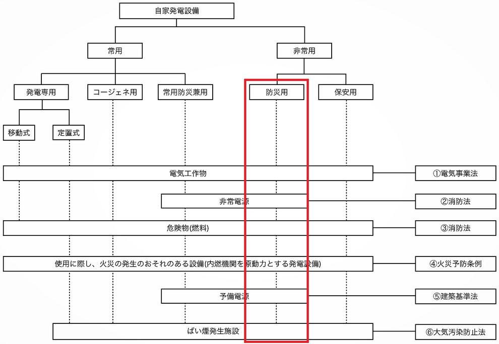 防災用自家発電設備の関係法令チャート