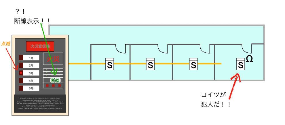 断線表示に切り替わると誤報原因の感知器を特定