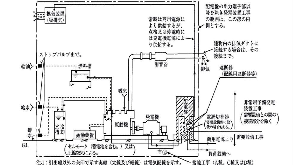 図. 非常用予備発電装置工事の範囲