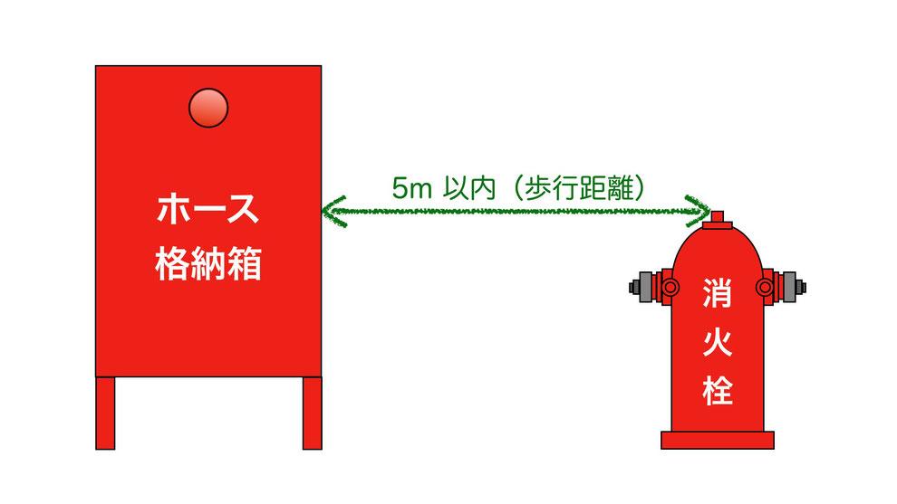 屋外消火栓ホース格納箱は歩行距離5m以内に設置