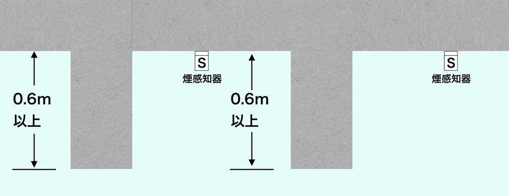 60cm以上の梁で仕切られている際は要注意