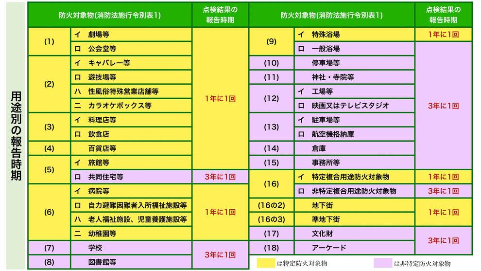 用途別の消防用設備点検結果報告時期一覧表
