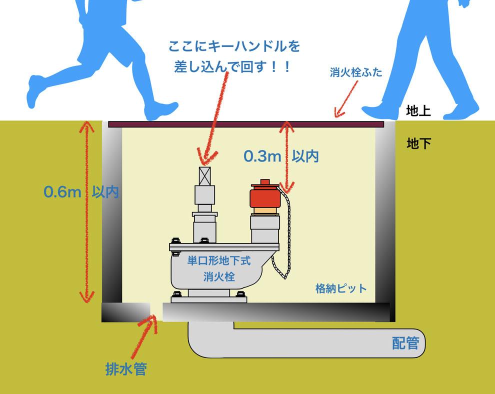 世界一分かりやすい地下式消火栓の図解
