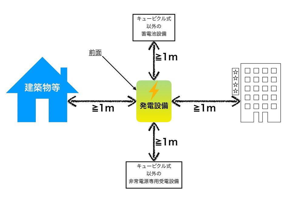 図. キュービクル式の自家発電設備の設置場所