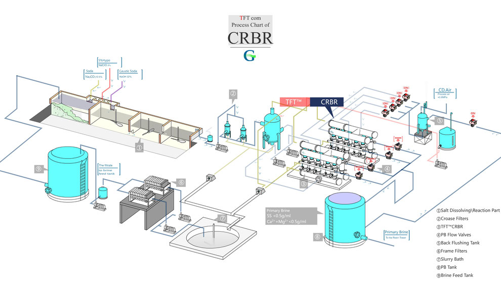 CRBR Primary Brine for Caustic Soda - crbr,aN iNNOVATION FOR pRIMARY