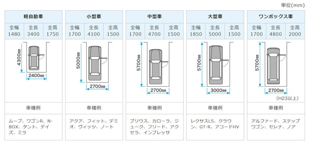 最低限の駐車スペースの目安 出典:三協アルミ