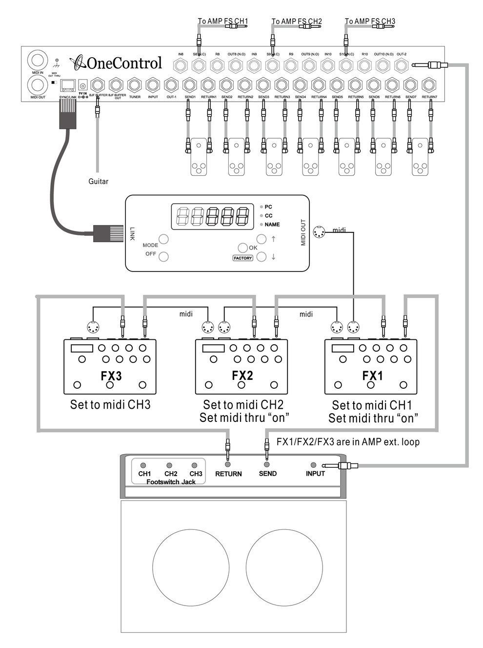 One Control Croc Eye Midi Controller Deluxe Guitars Effects Looper Wiring Diagram Three Separate Loops Use In Switching Such As Amplifier Compatible Effector That Is Connected To The Loop Comes