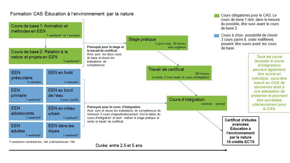Aufbauschema: CAS Naturbezogene Umweltbildung