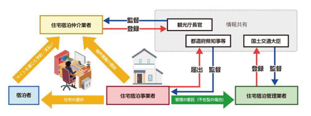 出展:民泊制度ポータルサイト