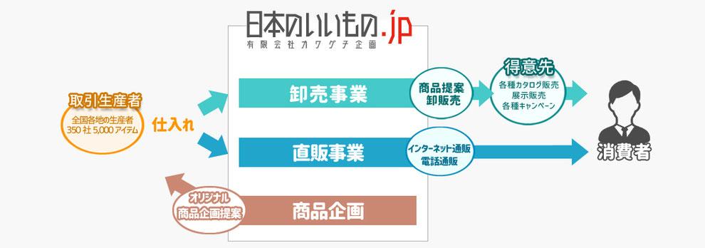 日本のいいもの.jpの運営会社カワグチ企画の事業内容