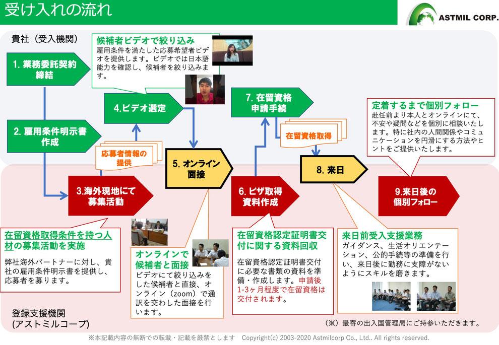 外国籍人材採用までのプロセス