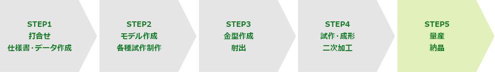 STEP1 打合せ 仕様書・データ作成 STEP2 モデル作成 各種試作制作 STEP3 金型作成 射出 STEP4 試作・成形 二次加工 STEP5 量産 納品