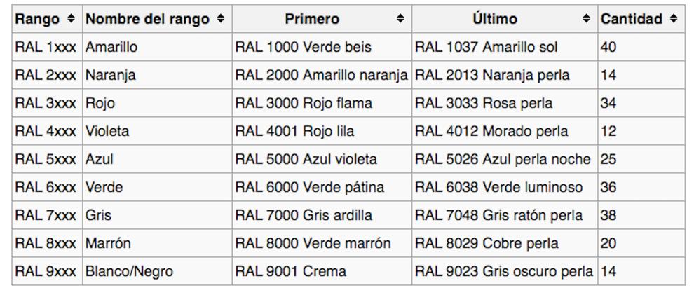 Sistema de colores RAL - RAL Clásico