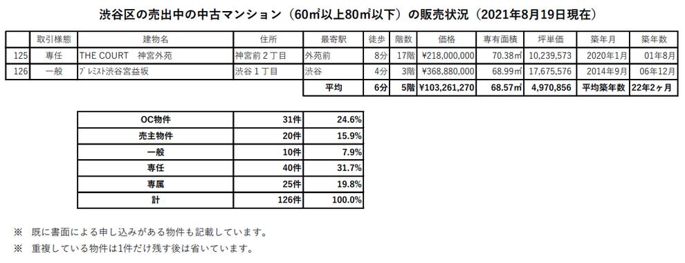 渋谷区のファミリータイプの中古マンションの2021年8月19日現在の販売状況