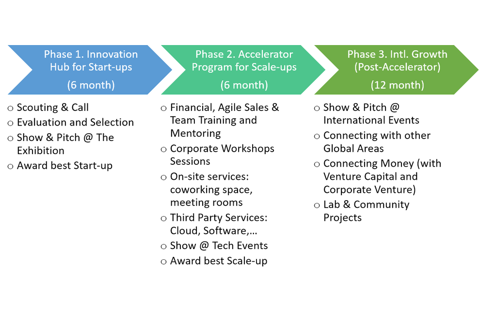 Innovation Journey (24 month from Start-Up to Scale-Up)