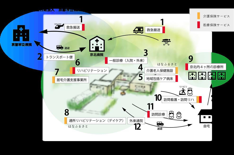 京北病院の機能を図示
