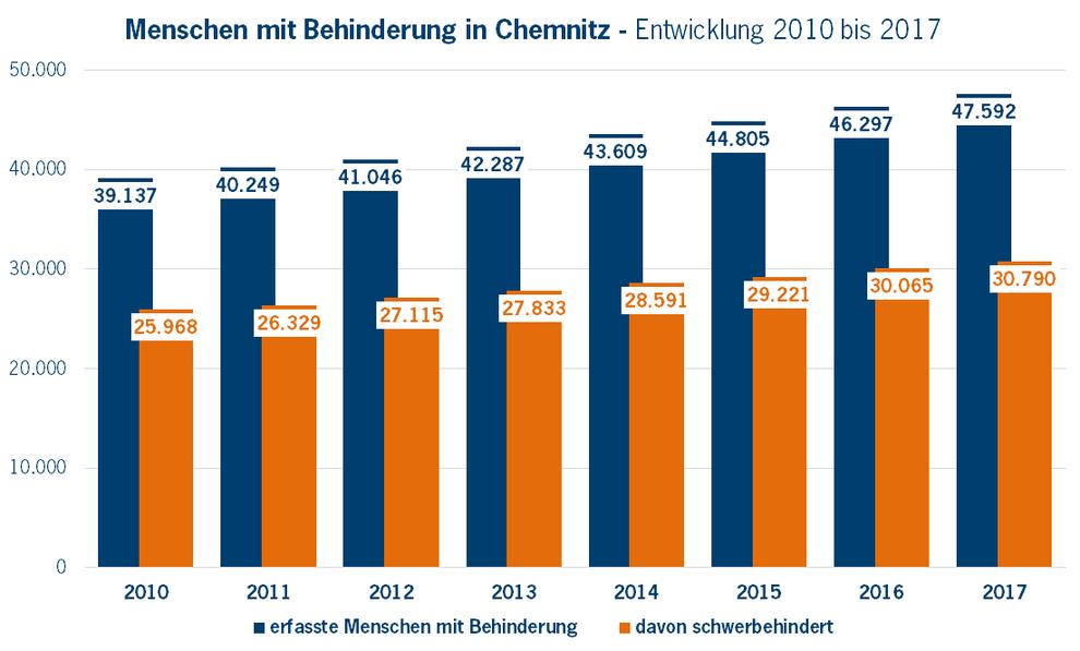 Zahl der Menschen mit Behinderung in Chemnitz (Quelle: Behindertenstrukturstatistik Chemnitz 2017; Stand 31.12.2017)
