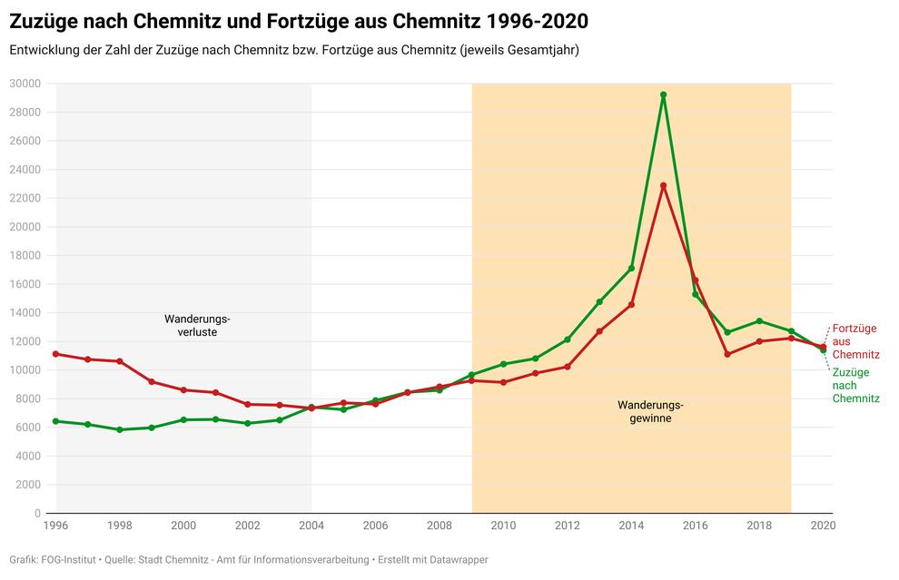 Wanderungsgeschehen (Zuzüge und Fortzüge) in Chemnitz im Verlauf der Jahre 1996-2020 (Quelle: Stadt Chemnitz - Amt für Informationsverarbeitung)