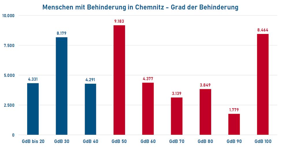 Grad der Behinderung von Menschen mit Behinderung in Chemnitz (Quelle: Behindertenstrukturstatistik Chemnitz 2017; Stand 31.12.2017)