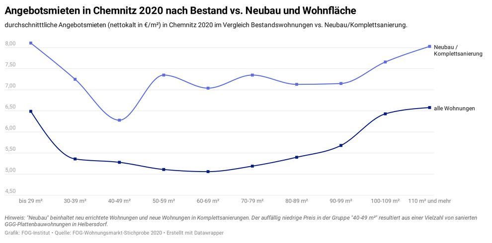 Vergleich der Angebotsmieten Bestand vs. Neubau / Komplettsanierung in Chemnitz 2020 (Quelle: Wohnungsmarkt-Report Chemnitz 2021/22)
