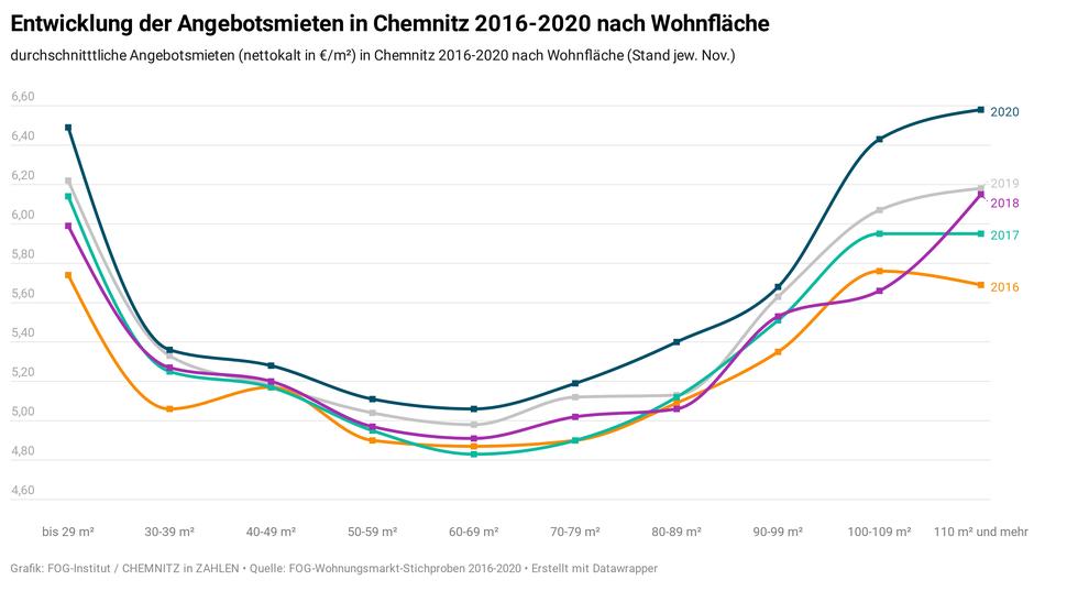 Entwicklung der Angebotsmieten in Chemnitz 2016-2020 nach Wohnfläche (Quelle: Wohnungsmarkt-Report Chemnitz 2021/22)