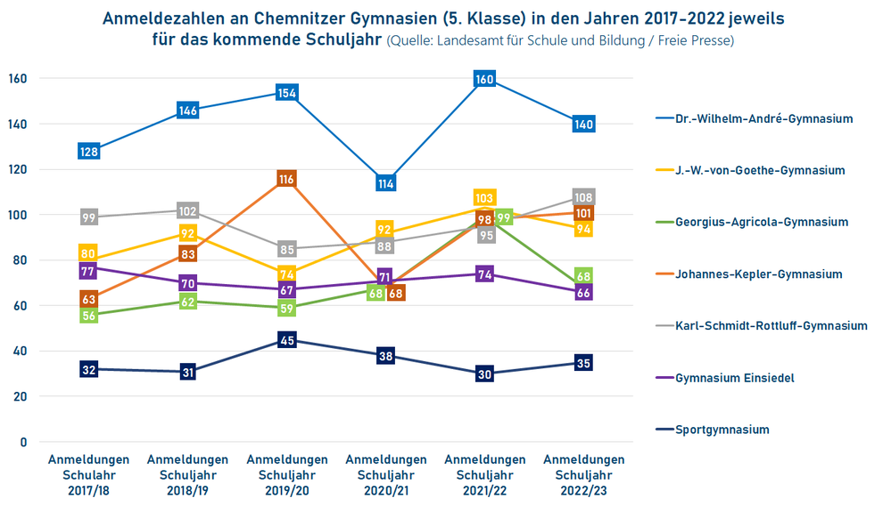 Anmeldungen bzw. Anmeldezahlen an Chemnitzer Gymnasien 2017-2021
