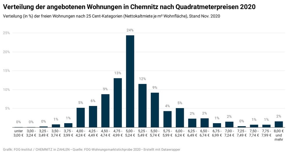 Verteilung der Angebotsmieten in Chemnitz nach Quadratmeterpreisen (Quelle: Wohnungsmarkt-Report Chemnitz 2021/22)