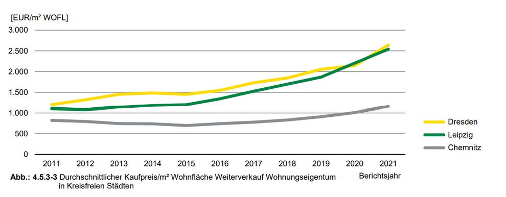 durchschnittliche Kaufpreise Weiterverkauf Wohnungseigentum in Chemnitz / Dresden / Leipzig 2011-2020